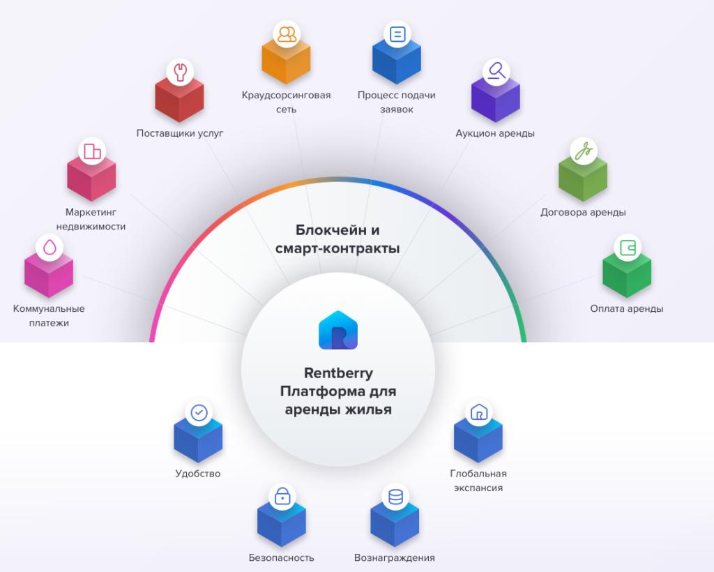 Преимущества платформы Rentberry ICO