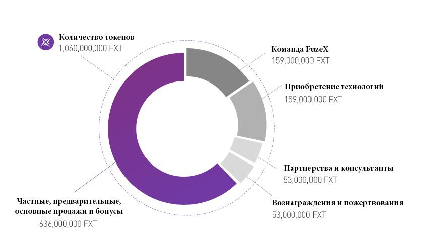 Распределение токенов FuzeX