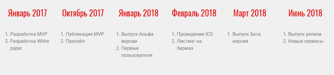 Дорожная карта CREDITS