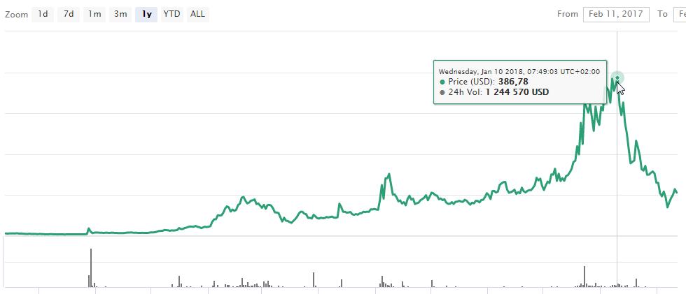 График BitcoinDark
