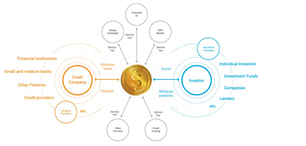 Экосистема Swapy Network