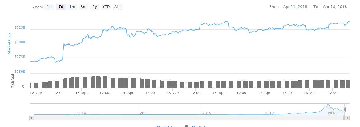 Рыночная капитализация криптовалют