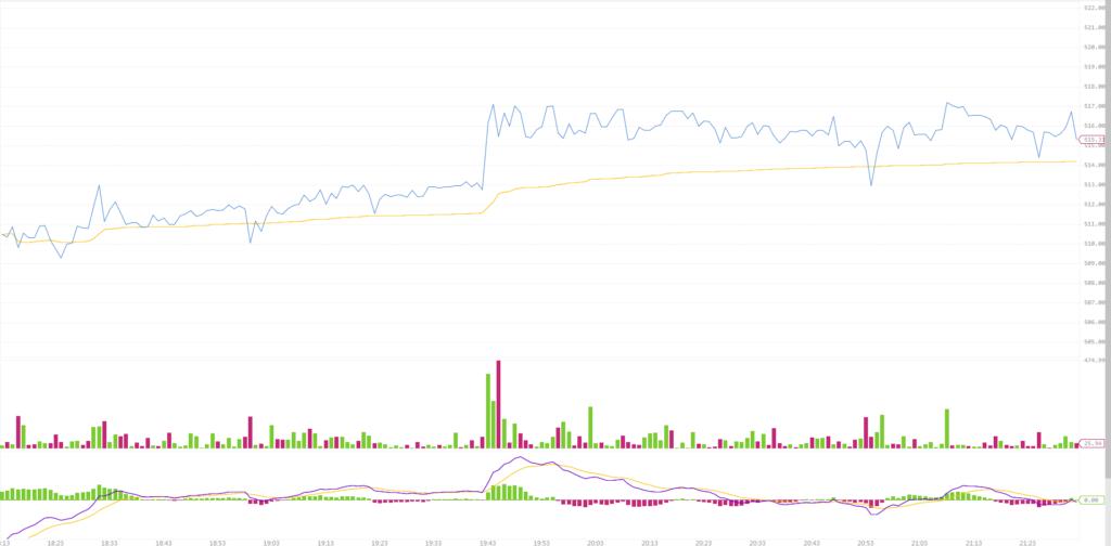 График цены ETH