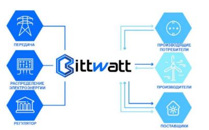 Проект Bittwatt
