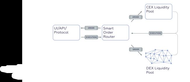 Структура платформы Qurrex