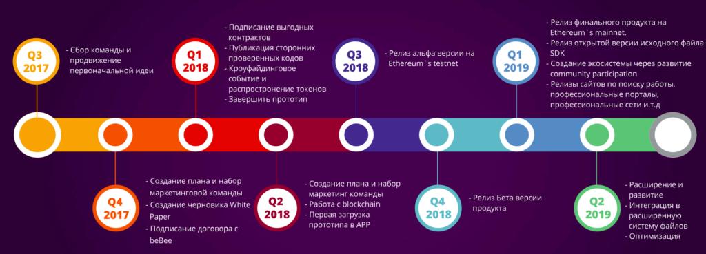 Дорожная карта Profede ICO