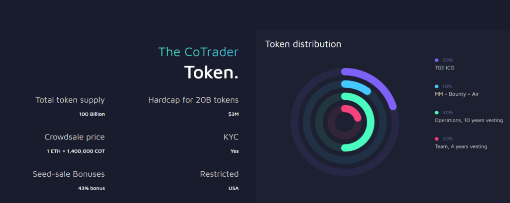 CoTrader ICO